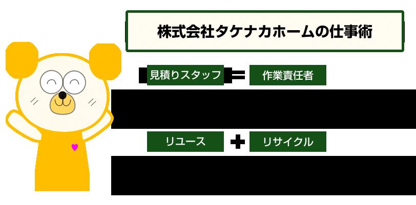 株式会社タケナカホームの仕事術